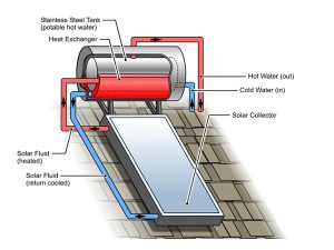 Solar Hot Water Systems in Mandurah WA